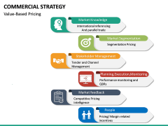 Commercial strategy PPT slide 25