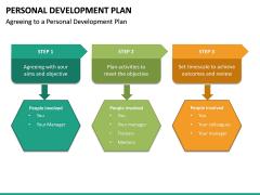 Personal Development Plan PPT Slide 39