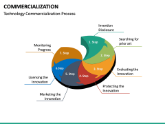 Commercialization PPT Slide 27