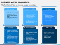 Business Model Innovation PPT Slide 9