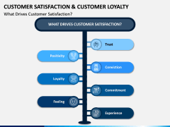 Customer Satisfaction and Customer Loyalty PPT Slide 3
