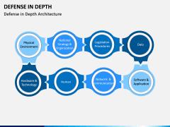 Defense in Depth PPT Slide 1