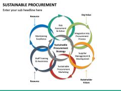 Sustainable Procurement PPT Slide 19