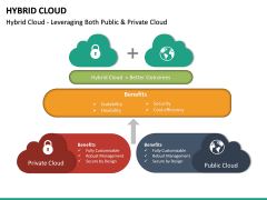 Hybrid Cloud PPT Slide 17