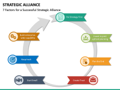 Strategic Alliance PPT Slide 24