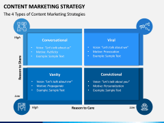 Content Marketing Strategy PPT Slide 10