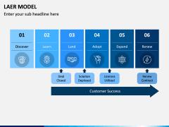 LAER Model PPT Slide 5