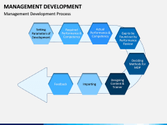 Management Development PPT slide 1
