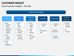 Customer Insight PPT Slide 9