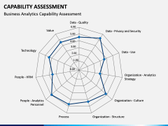 Capability Assessment PPT Slide 6
