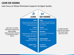 Lean Six Sigma PPT Slide 11