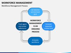 Workforce Management PPT Slide 4
