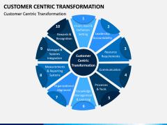 Customer Centric Transformation PPT Slide 1