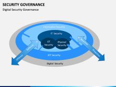 Security Governance PPT Slide 9