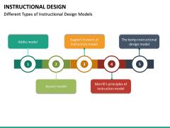 Instructional Design PPT Slide 33