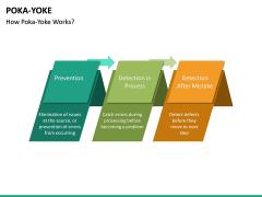 Poka Yoke PPT Slide 21