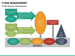 It Risk Management PPT Slide 32