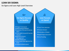 Lean Six Sigma PPT Slide 6