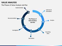 Value Analysis PPT Slide 11