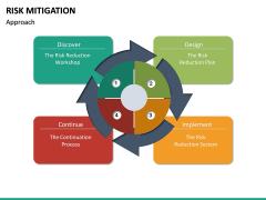 Risk Mitigation PPT Slide 21