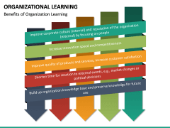 Organizational Learning PPT Slide 20