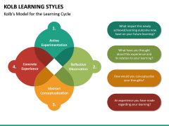Kolb Learning Styles PPT Slide 8