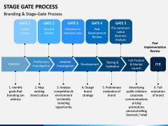 Stage-gate Process PPT Slide 9
