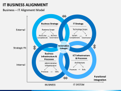 IT Business Alignment PPT Slide 6