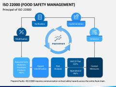 ISO 22000 PPT Slide 6