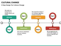 Cultural Change PPT Slide 22