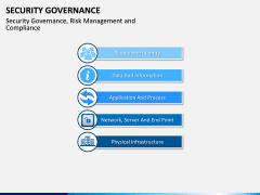 Security Governance PPT Slide 3