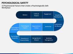 Psychological Safety PPT Slide 12