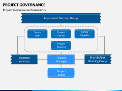 Project Governance PPT slide 3
