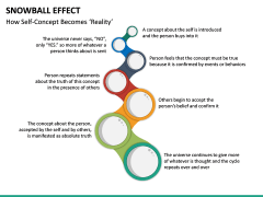Snowball Effect PPT Slide 23