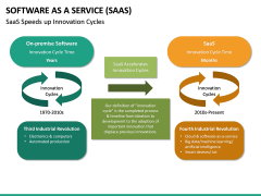 Software as a Service (SaaS) PPT Slide 40