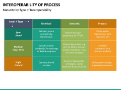 Interoperability of Processes PPT Slide 16