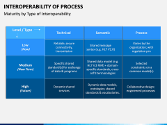Interoperability of Processes PPT Slide 2