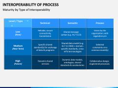 Interoperability of Processes PPT Slide 2