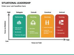 Situational Leadership PPT Slide 27