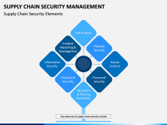 Supply Chain Security Management PPT Slide 2