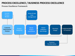 Business Process Excellence PPT Slide 9