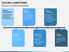 Cultural Competence PPT Slide 9