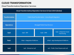 Cloud Transformation PPT Slide 12