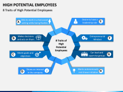 High Potential Employees PPT Slide 6