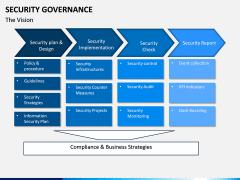 Security Governance PPT Slide 4