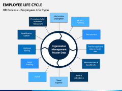 Employee Life Cycle PPT Slide 11