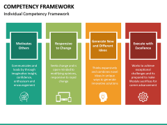 Competency Framework PPT Slide 29