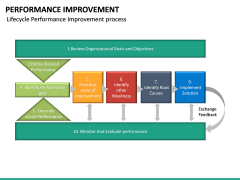 Performance Improvement PPT Slide 24
