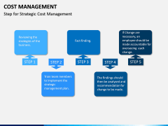 Cost Management PPT slide 13