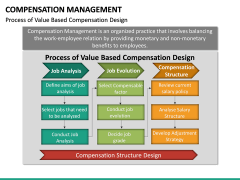 Compensation Management PPT Slide 31